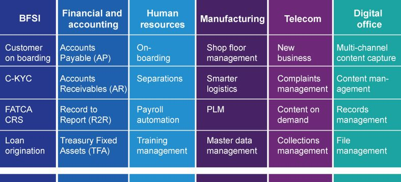 Digital business automation practice offerings