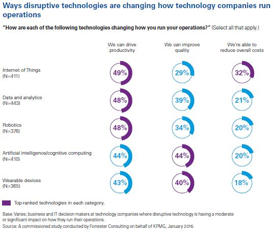 disruptive technologies barometer: productivity, quality and costs chart