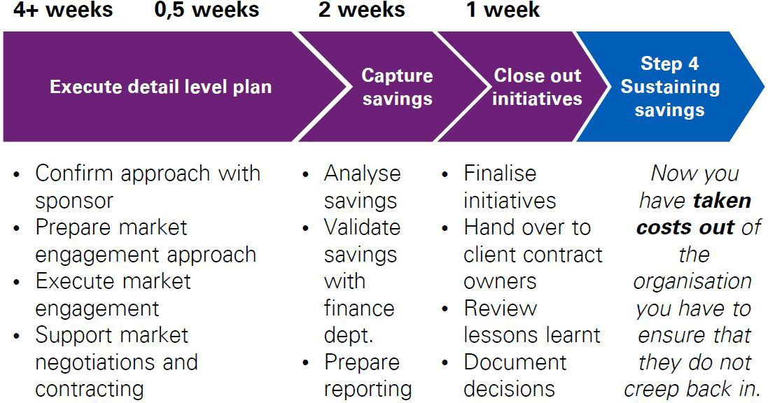 The KPMG approach to cost reduction