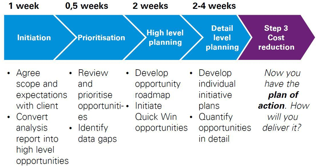 The KPMG approach to opportunity assessment