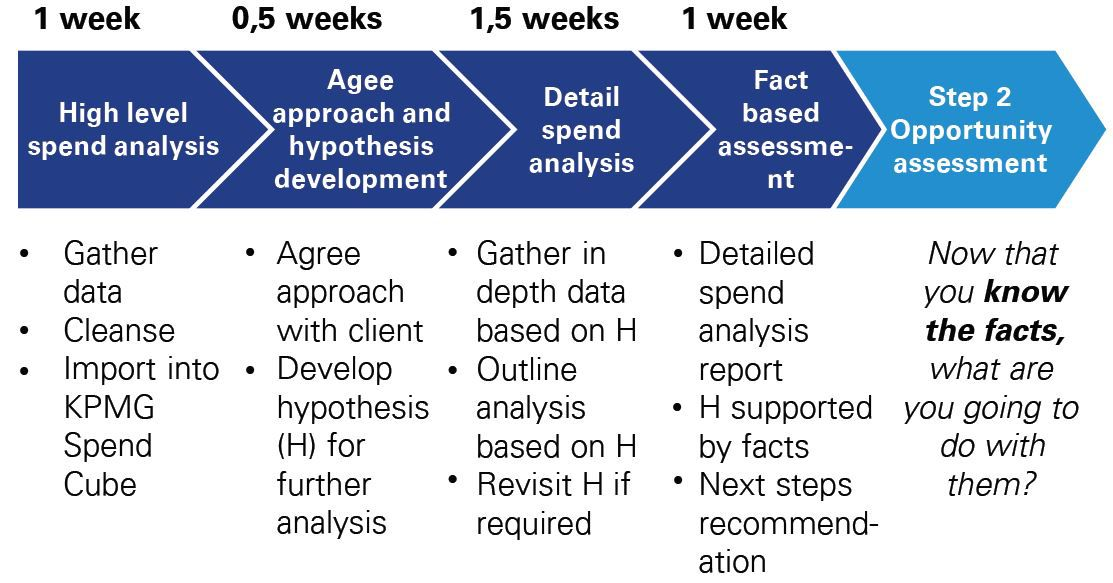 The KPMG approach to Procurement Analysis