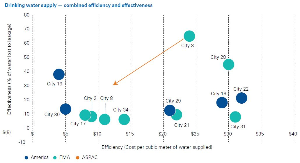 Drinking water supply - combined efficiency and effectiveness
