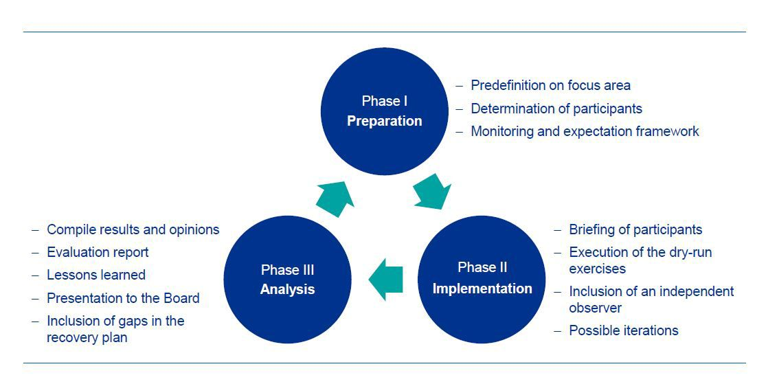 Dry-run - a three phases approach infographic