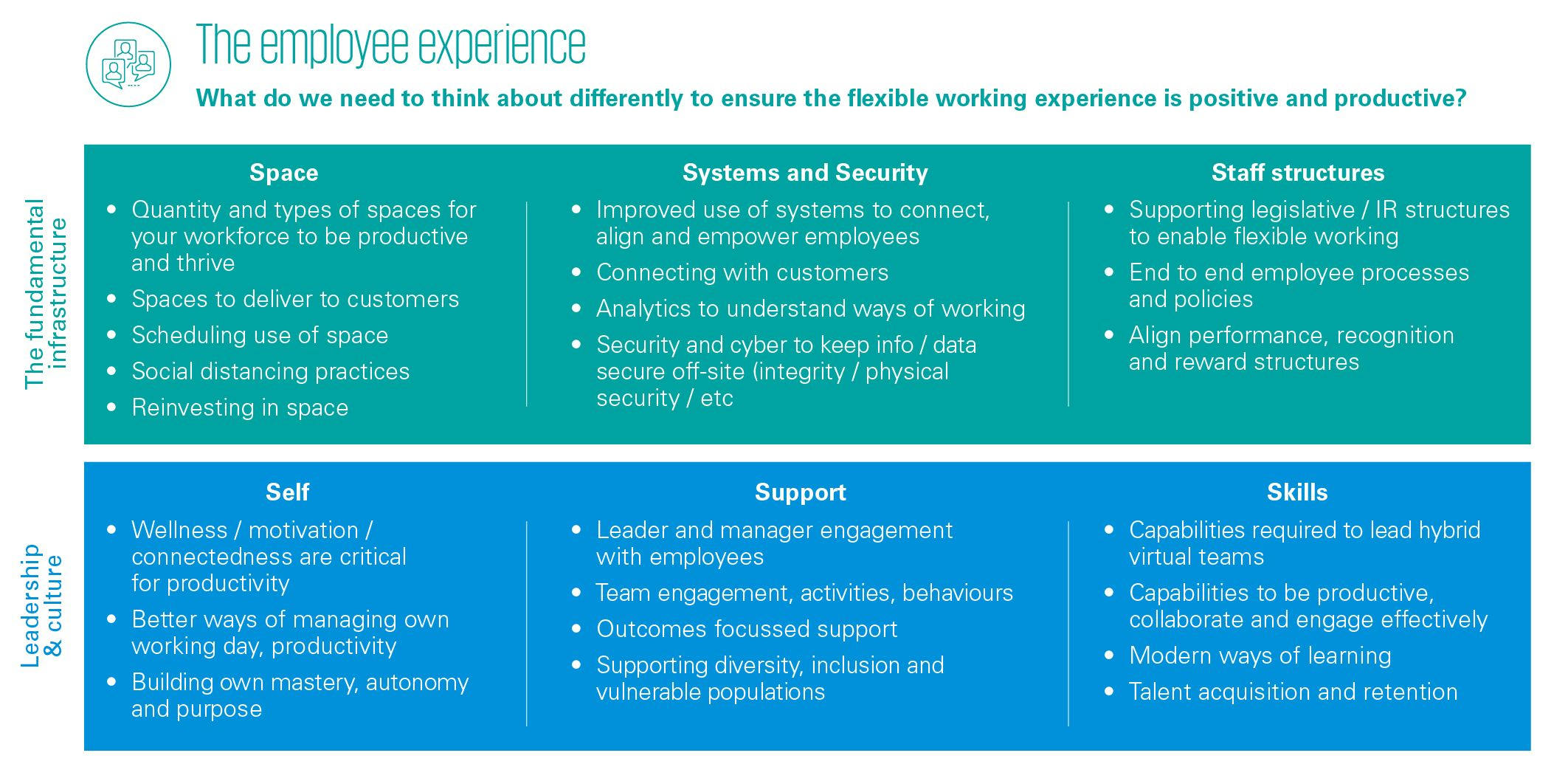 Table - The employee experience