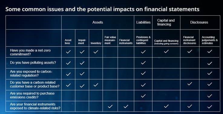 Common issues and the potential impacts on financial statements