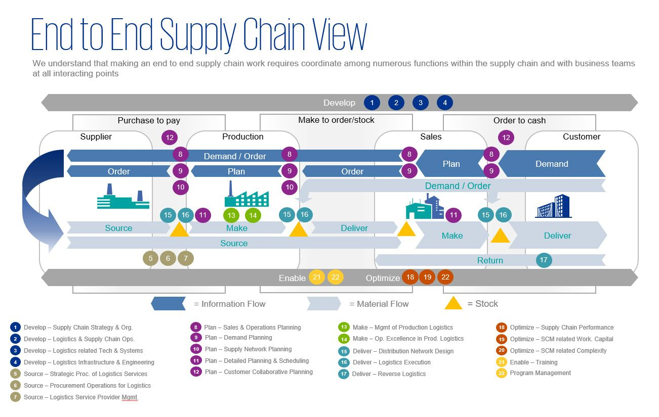 End to End Supply Chain View