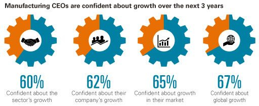 manufacturers are confident about growth chart