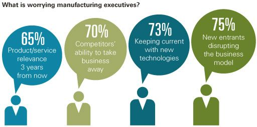 enemies-at-the-gates-manufacturing-ceos-share-their-fears-chart2