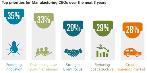 top priorities for manufacturing CEOs
