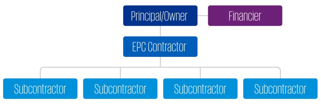Organisational chart displaying the attributes of a 'turnkey' contract.