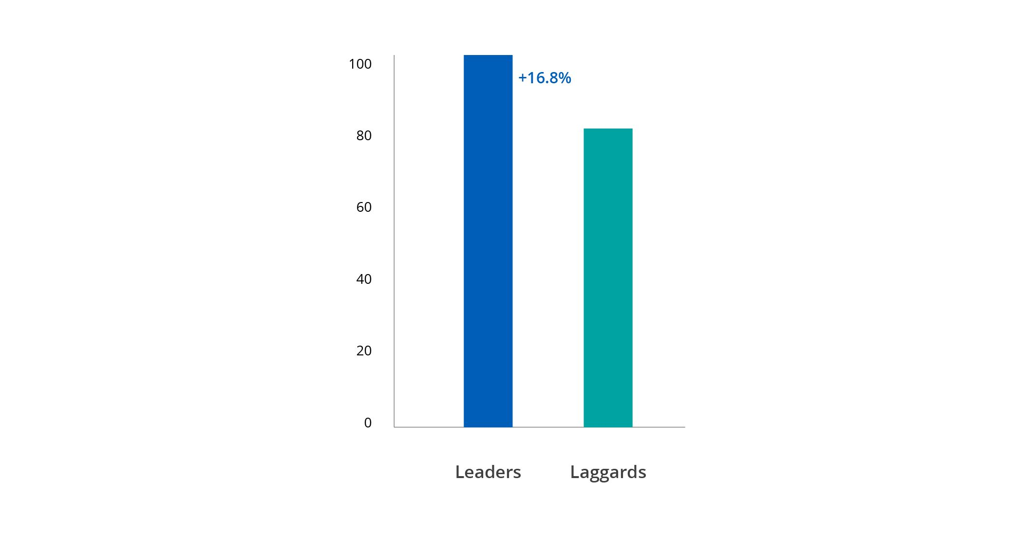 Graph showing leaders and laggards in esg