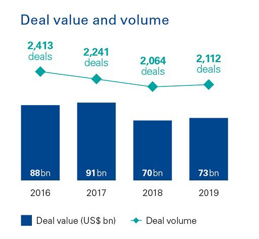 Europe - Deal value chart
