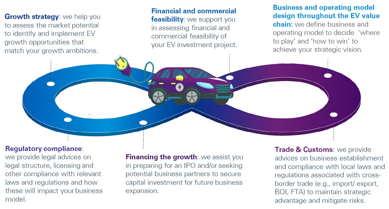 How KPMG can help - Electric Vehicles in Thailand