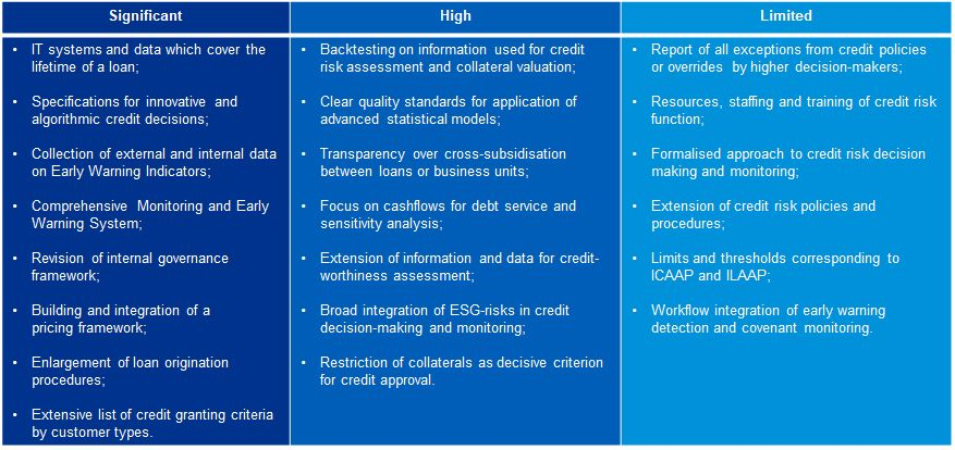 Expected areas of impact at a European level Source: KPMG assessment