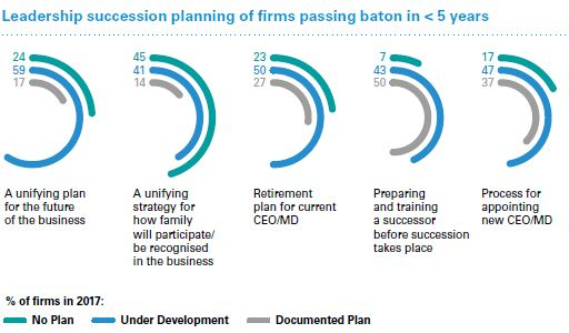 Leadership succession planning of firms passing baton in less than 5 years