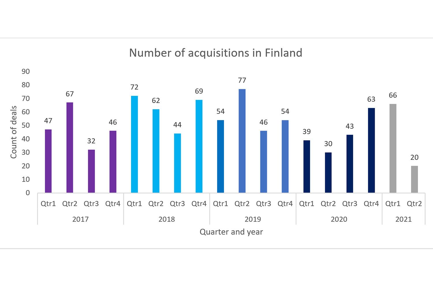 number of acquisitions in finland