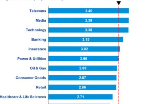 Digital maturity by industry