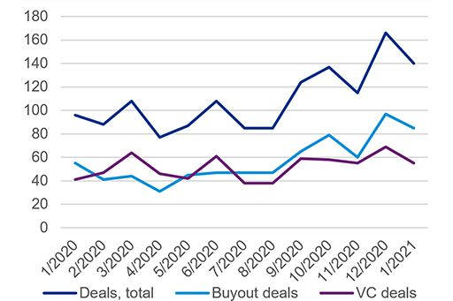 Buyout and VC deal volume