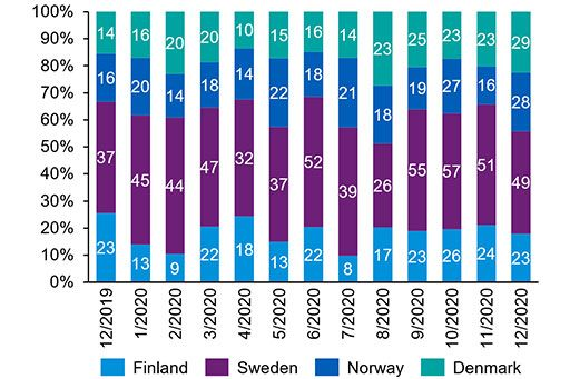Monthly Nordic Buyout and VC deal volume
