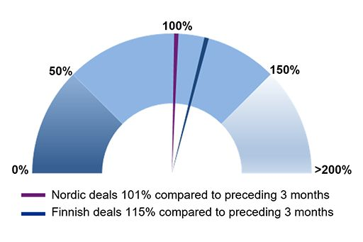 Last 3 months Nordic and Finnish Buyout and VC deal activity compared to preceding 3 months