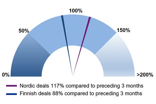 Nordic and Finnish Buyout and VC deal activity
