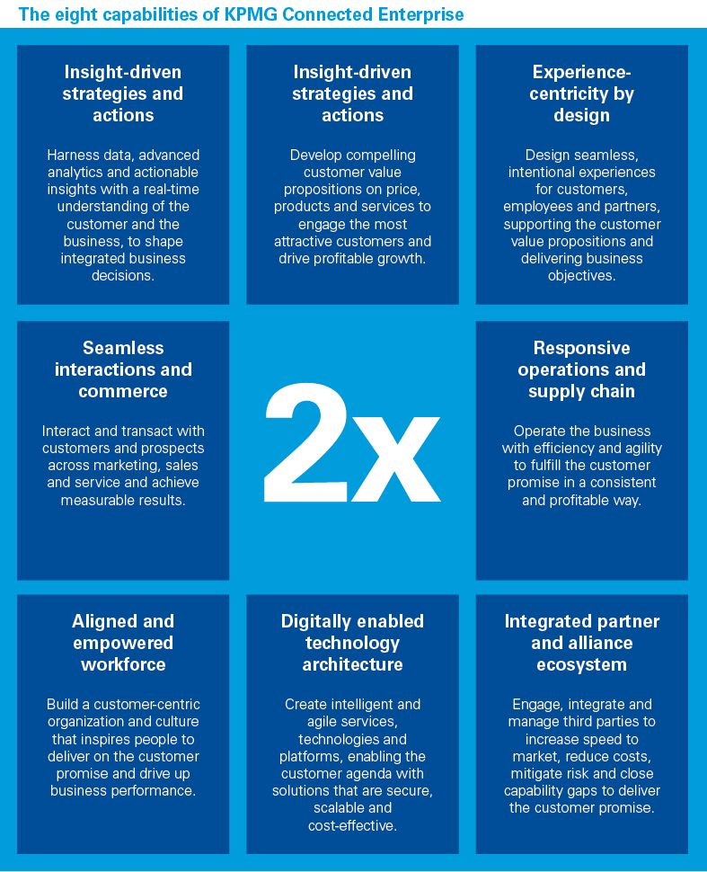 The 8 capabilities of KPMG Connected Enterprise