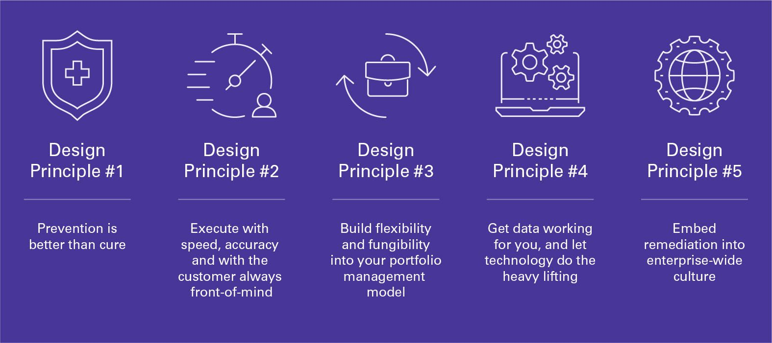 KPMG's five design principles to foster successful remediation execution, highlighting customer needs.