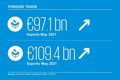 Infographic Foreign Trade
