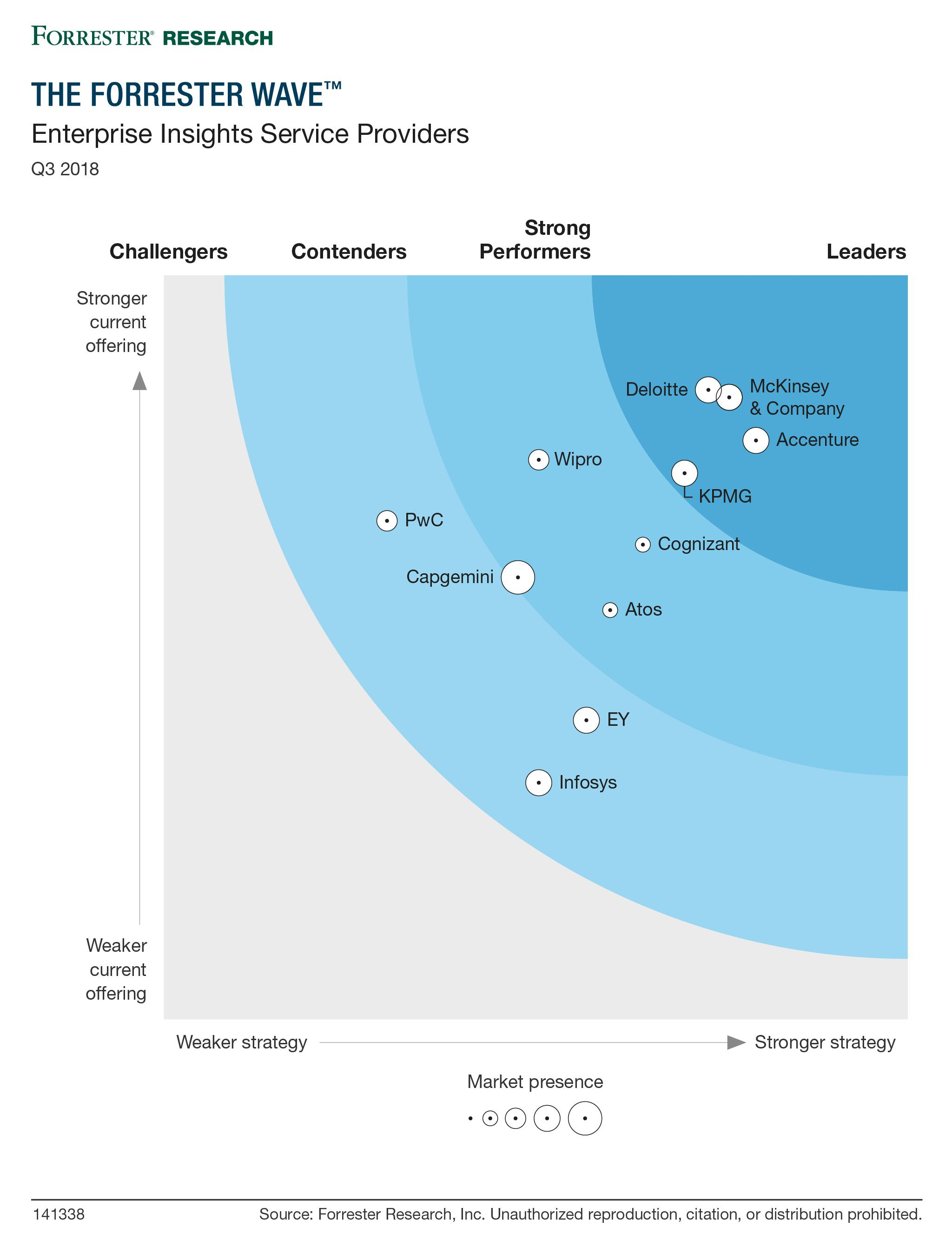 "KPMG named a leader among the ""most significant"" enterprise insights service providers"