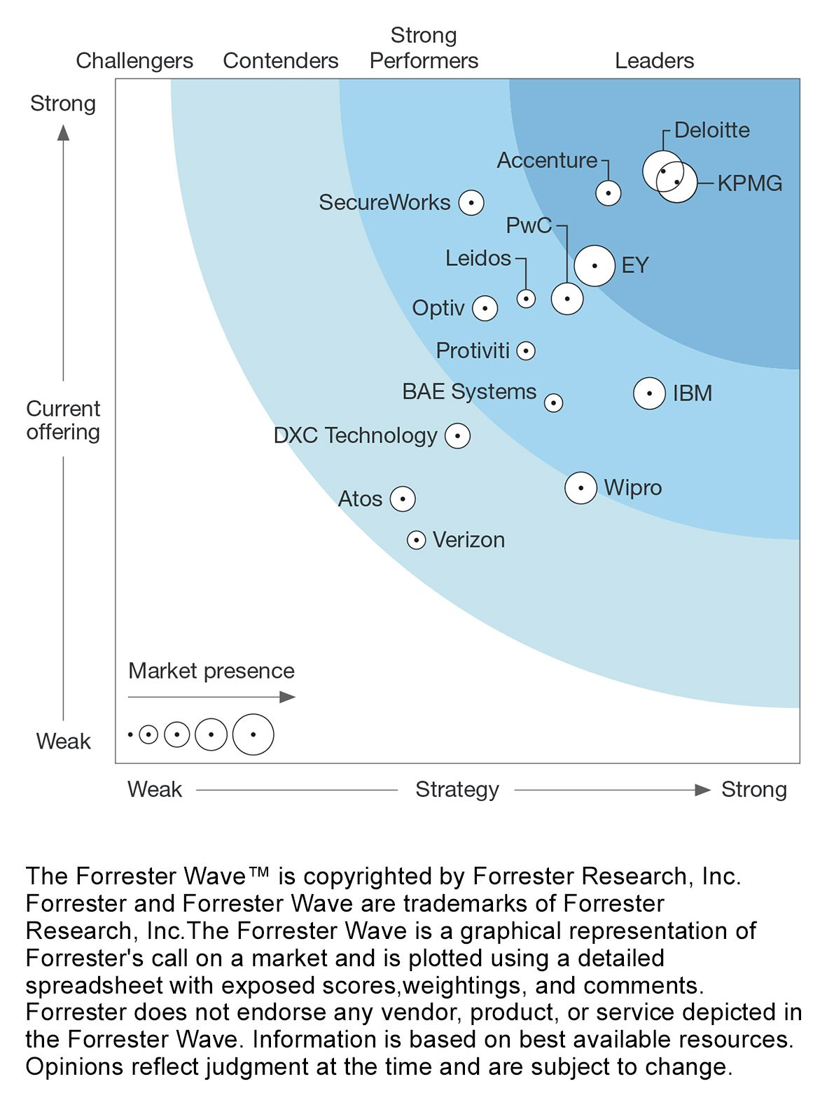 Forrester Wave Report infographic