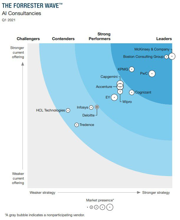 The Forrester Wave: AI Consultancies Q1 2021