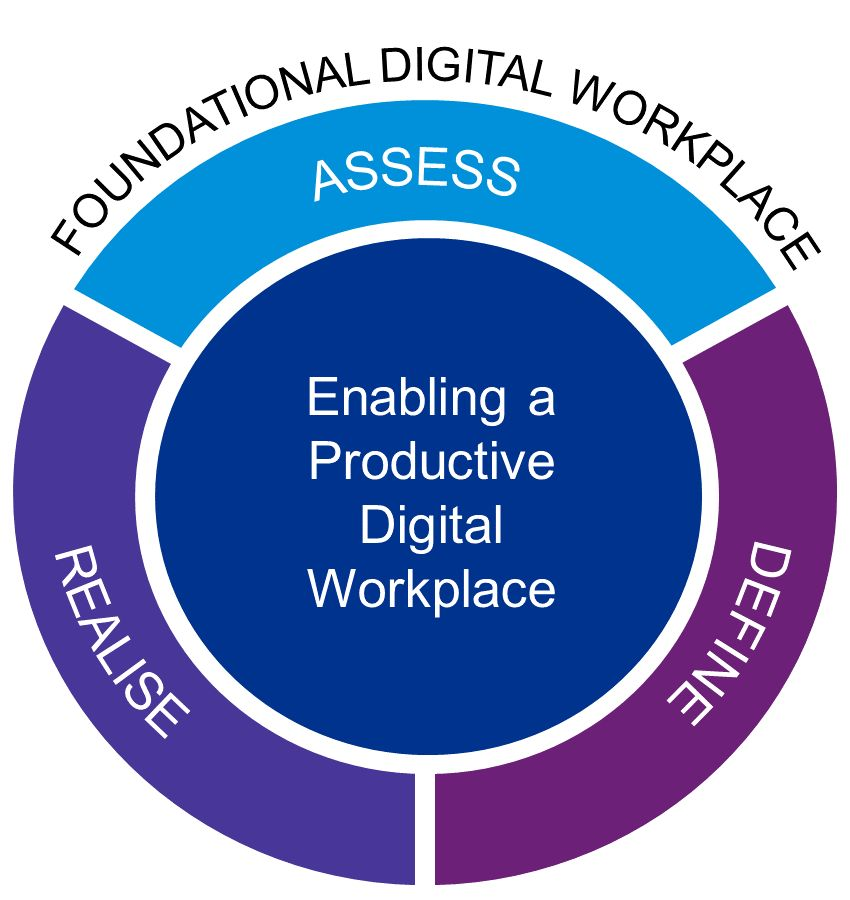 Enabling a Productive Digital Workforce