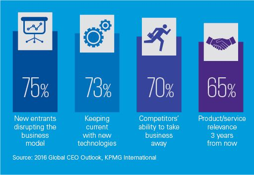 Four percentages disruption in manufacturing