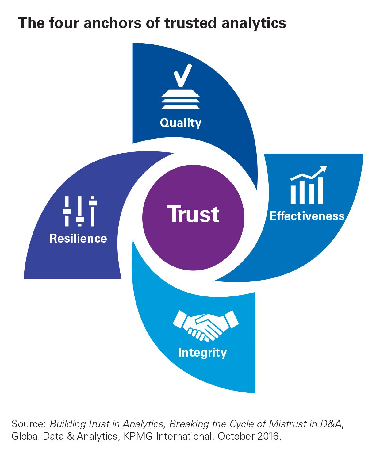 The four anchors of trusted analytics inforgraphic