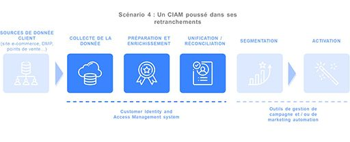 Scénario 4. Un Customer Identity and Access Management system poussé dans ses retranchements