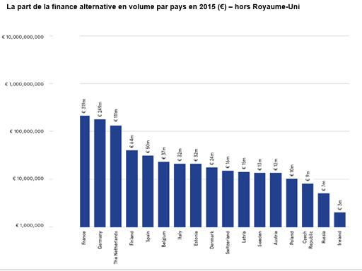 La part de la finance alternative en volume par pays en 2015 (€) – hors Royaume-Uni