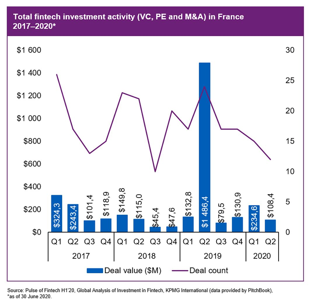 Total fintech investment activity in France, 2017 - 2020