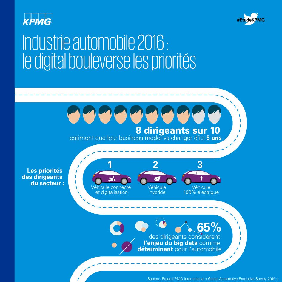 Industrie automobile 2016 : le digital bouleverse les priorités