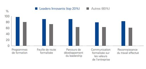 Quelle maturité de l'industrie de la construction et des infrastructures face aux enjeux de l'innovation ?