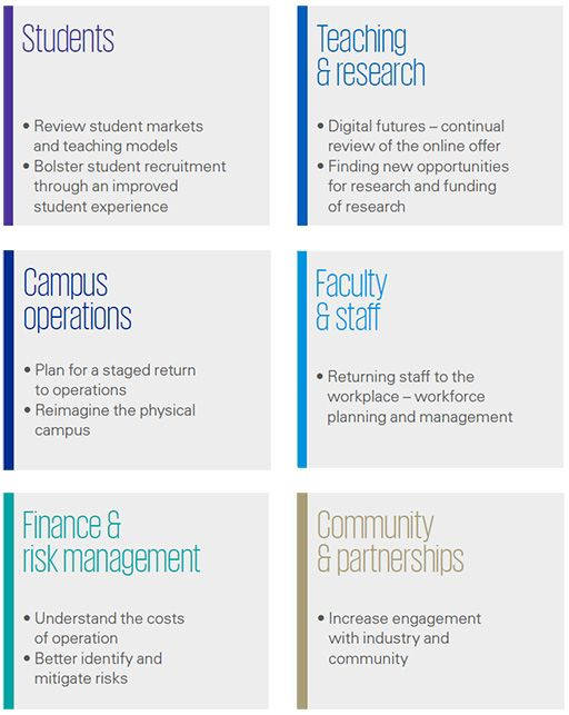 KPMG's framework to help universities navigate the COVID-19 recovery phase