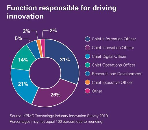 Function driving innovation