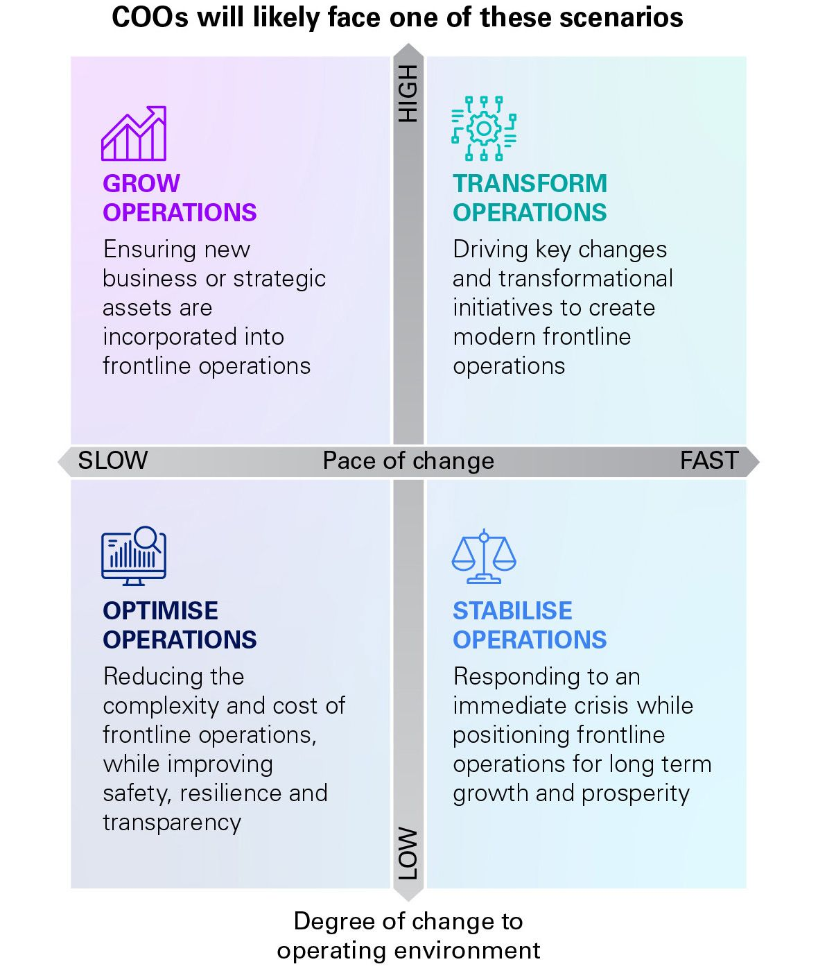 COOs will likely face one of these scenarios: Grow operations, Transform operations, Optimise operations, Stabilise operations