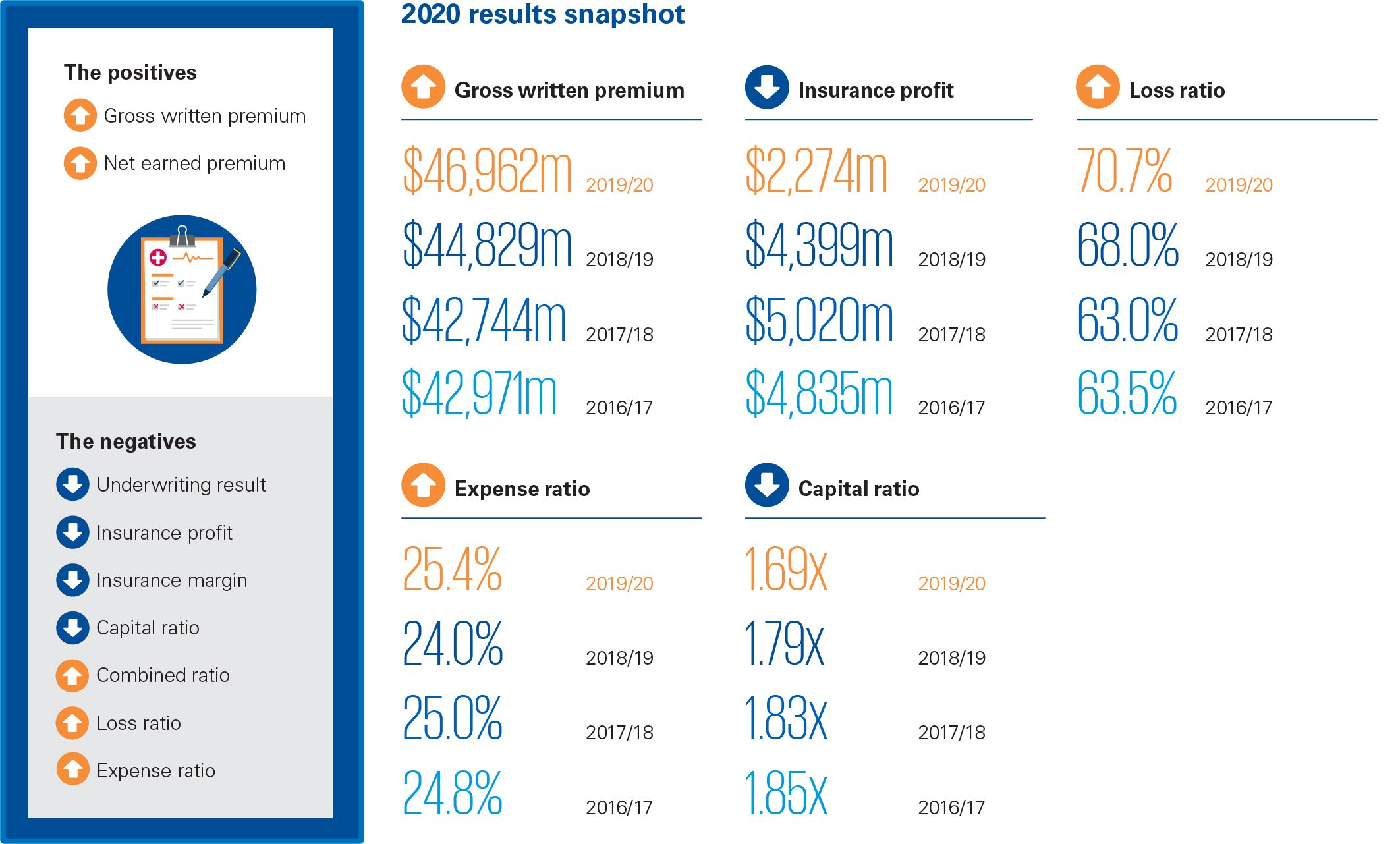 General insurance 2020 results infographic