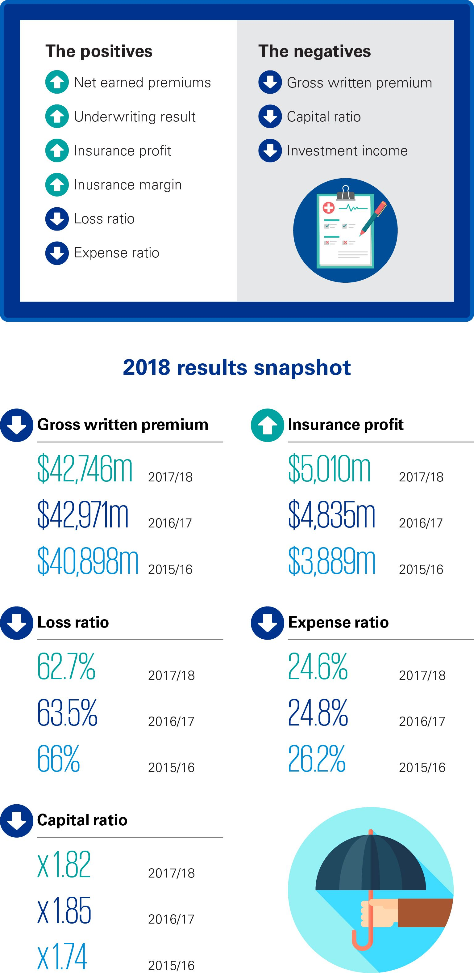 General Insurance Industry Review 2018 infographic