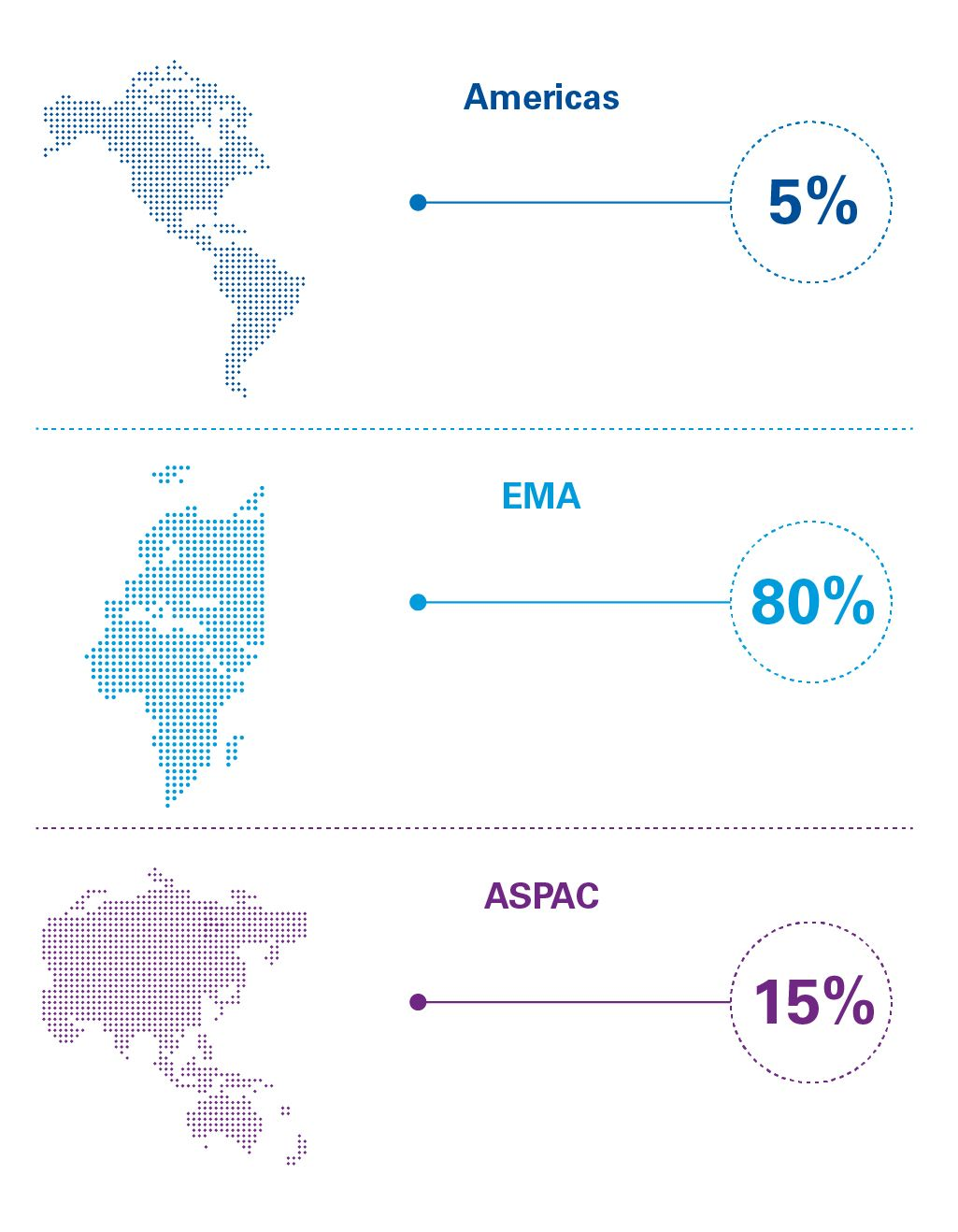Global Legal Benchmarking Survey participants by region infographic