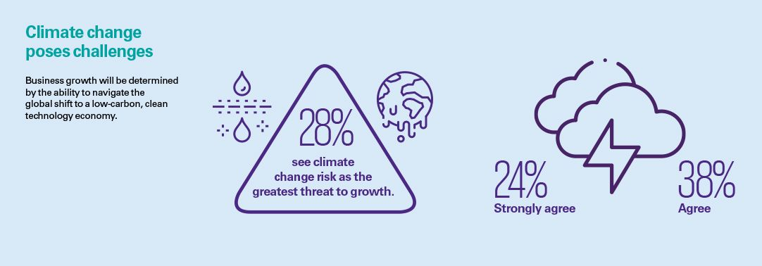 Global CEO Outlook 2019: Australian perspective – Climate change infographic