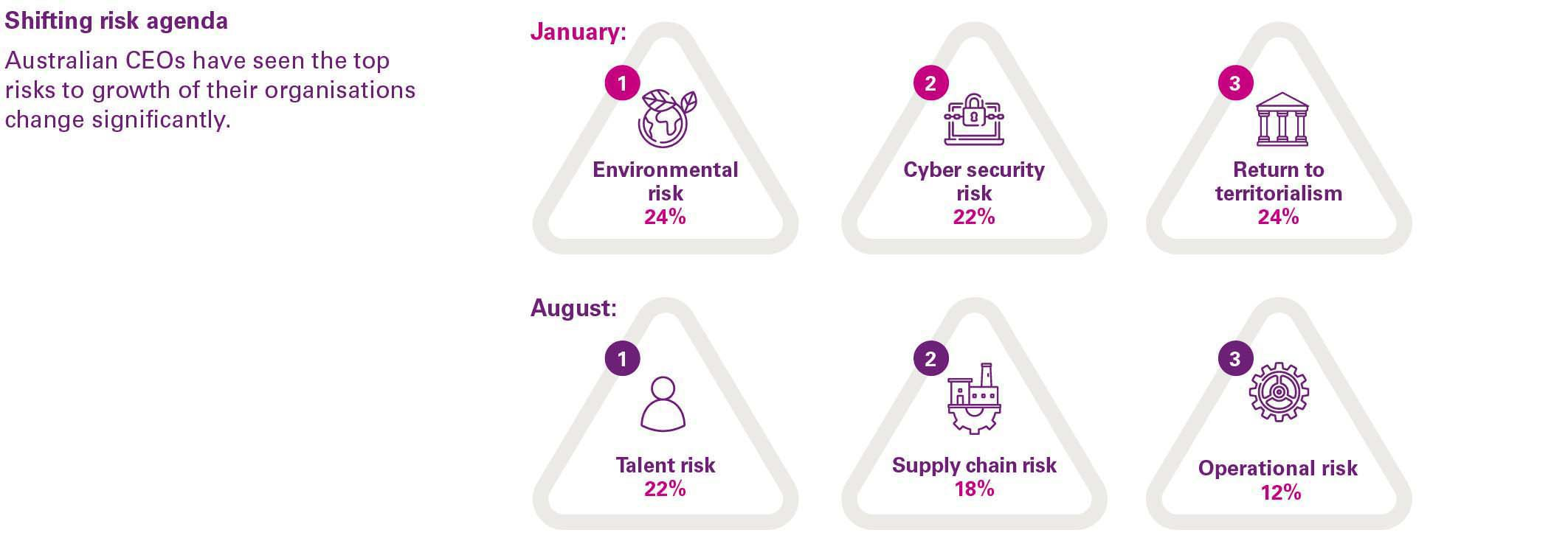 Global CEO Outlook 2020: Top risks to organisational growth prioritised by Australian CEOs infographic