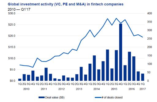Global investment activity (VC, PE and M&A) in fintech companies