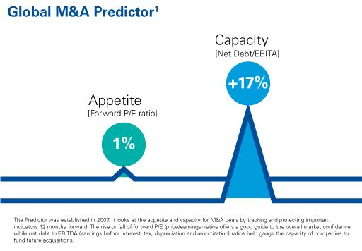 Global M&A predictor