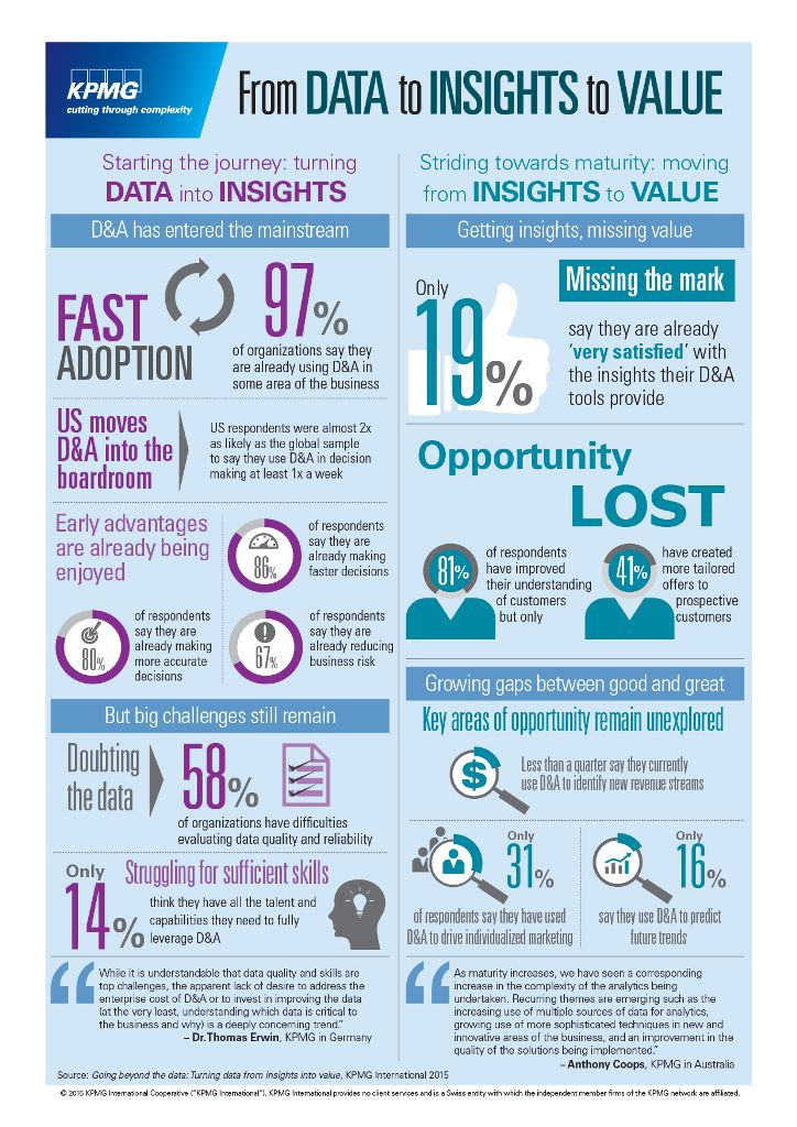 From data to insights to value